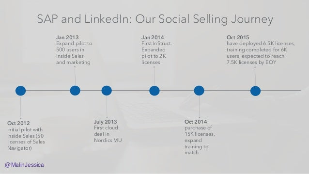 The Long Game, Building a Global Social Selling Programme
