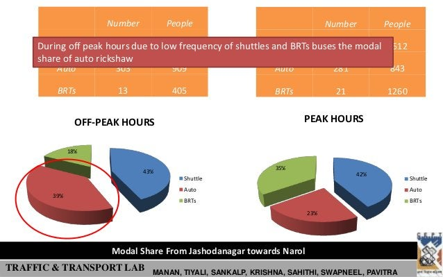 Number         People                                 Number       People     During off peak hours due to low frequency o...