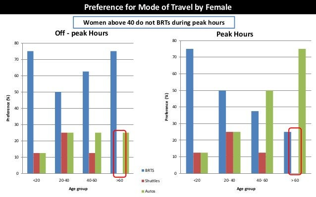 Preference for Mode of Travel by Female                                        Women above 40 do not BRTs during peak hour...