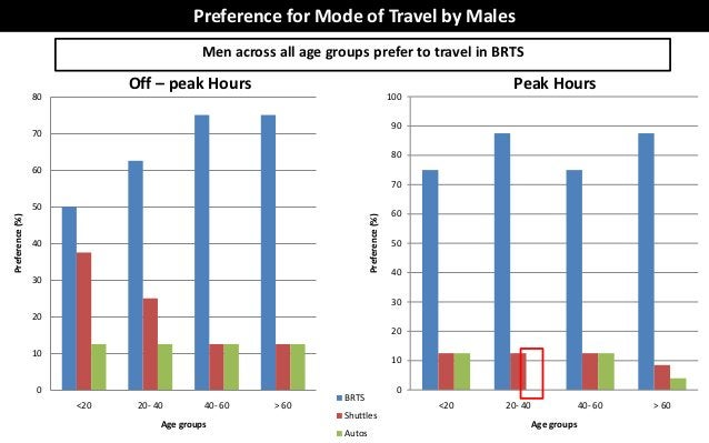 Preference for Mode of Travel by Males                                          Men across all age groups prefer to travel...