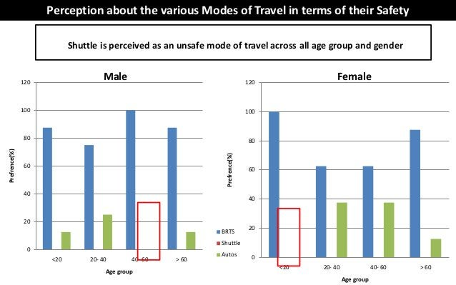 Perception about the various Modes of Travel in terms of their Safety                           Shuttle is perceived as an...