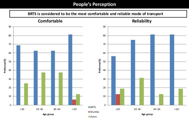 People's Perception                          BRTS is considered to be the most comfortable and reliable mode of transport ...