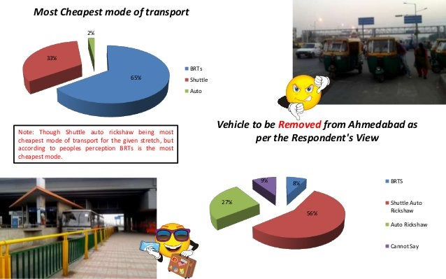Most Cheapest mode of transport                       2%         33%                                                      ...