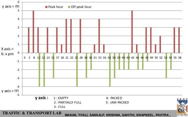 6y axis = IYI                      Peak hour      Off peak hour           5           4           3           2           ...