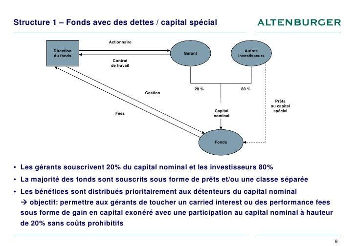 comment optimiser le r gime fiscal des hedge fund managers en suisse. Black Bedroom Furniture Sets. Home Design Ideas