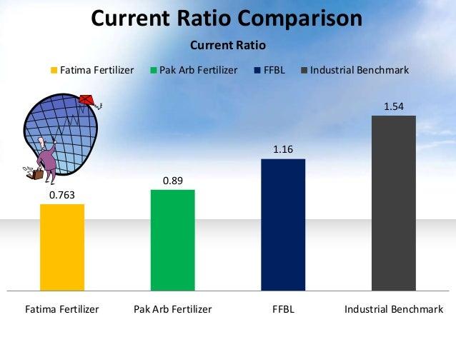 swot analysis of fauji fertilizer Telstra swot analysis jobs i want to hire i want to work freelancer job search  swot analysis fauji fertilizer company pakistan , swot .