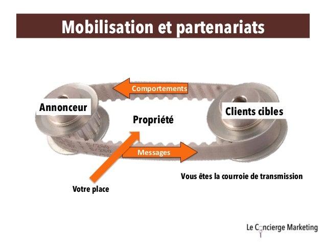 Clients ciblesAnnonceur Propriété Messages Comportements Votre place Vous êtes la courroie de transmission Mobilisation ...