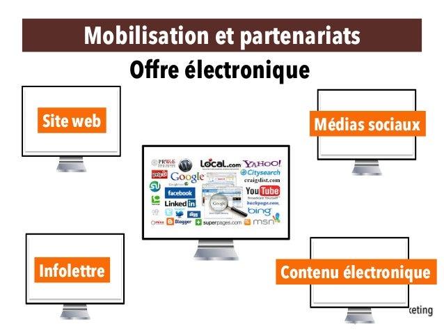 Offre électronique Site web Médias sociaux Infolettre Contenu électronique Mobilisation et partenariats