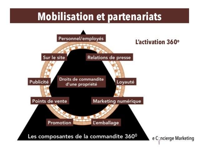 L'activation 360o Mobilisation et partenariats