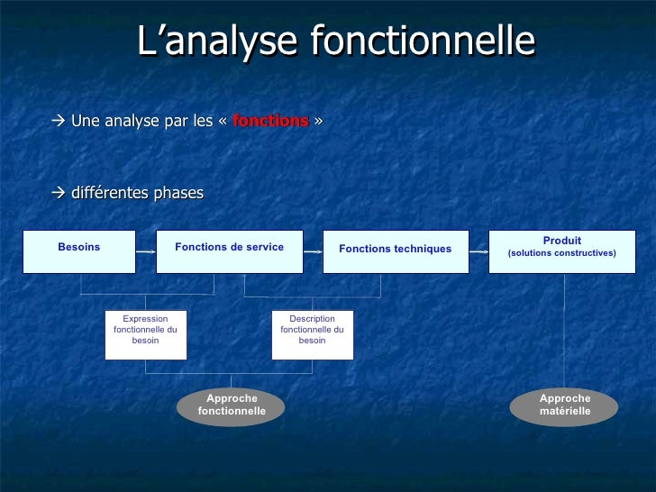 L'analyse fonctionnelle Une analyse par les « fonctions » différentes phases                                            ...