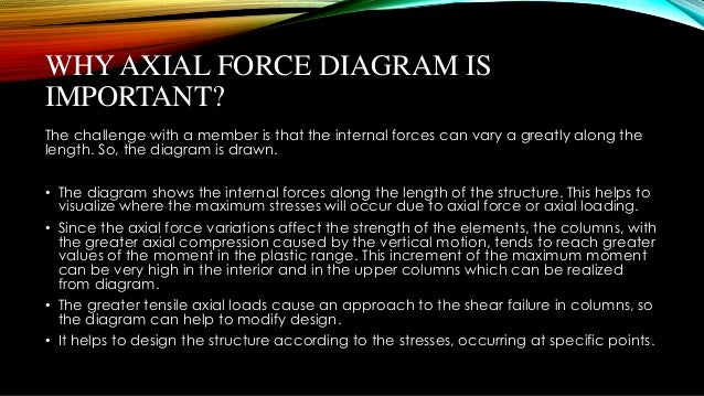 Presentation Of Axial Force Diagram By 10 01 03 132