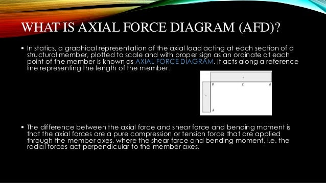 Presentation Of Axial Force Diagram By 100103132