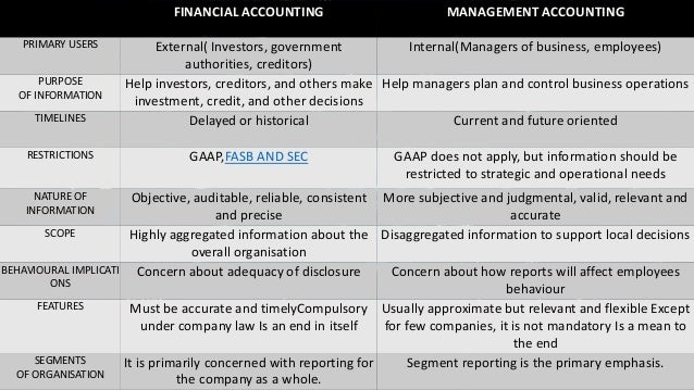 an interface between financial accounting and Free essay: introduction: the basic objective of accounting is to provide information that is useful in making business and economic decisions what makes.