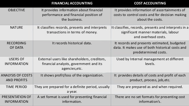 relationship of management accounting and cost