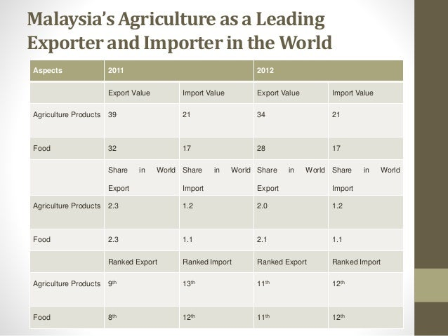 WORLD AND MALAYSIA AGRICULTURE:FOOD SECURITY,FERTIGATION AND