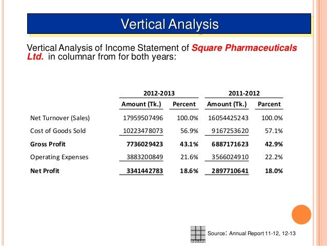 difference between horizontal and vertical analysis of financial statements Vertical analysis of financial statements is a technique in which the relationship between items in the same financial statement is identified by expressing all amounts as a percentage a total amount.