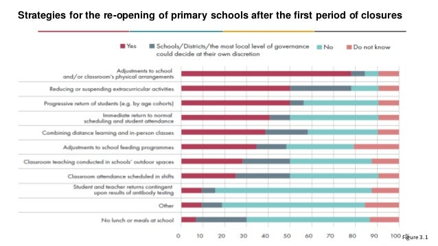 Strategies for the re-opening of primary schools after the first period of closures Source: OECD/UIS/UNESCO/UNICEF/WB Spec...