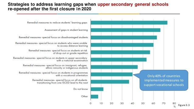 Strategies to address learning gaps when upper secondary general schools re-opened after the first closure in 2020 Source:...