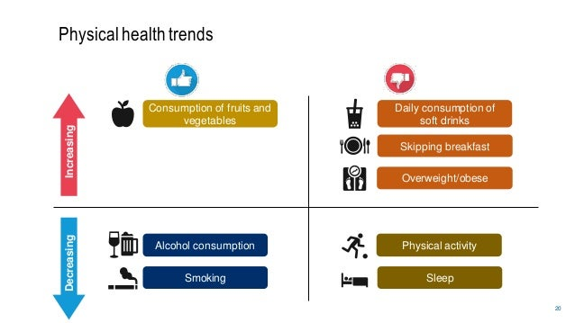 20 Physicalhealth trends Alcohol consumption Smoking Sleep Physical activity Daily consumption of soft drinks Consumption ...