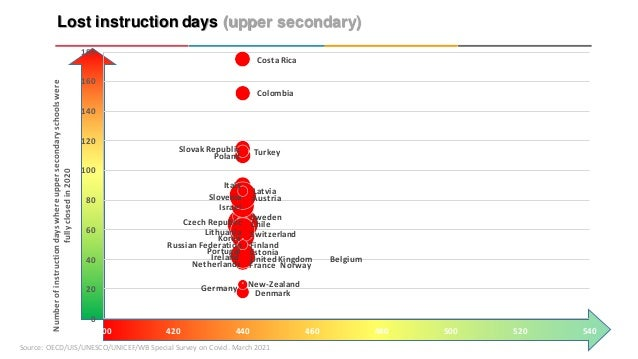 Lost instruction days (upper secondary) Source: OECD/UIS/UNESCO/UNICEF/WB Special Survey on Covid. March 2021 Austria Czec...