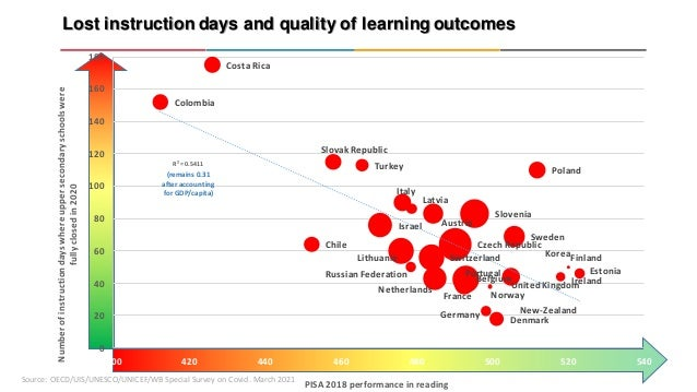 Lost instruction days and quality of learning outcomes Source: OECD/UIS/UNESCO/UNICEF/WB Special Survey on Covid. March 20...