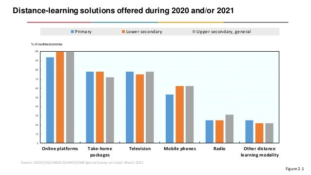 Distance-learning solutions offered during 2020 and/or 2021 Source: OECD/UIS/UNESCO/UNICEF/WB Special Survey on Covid. Mar...