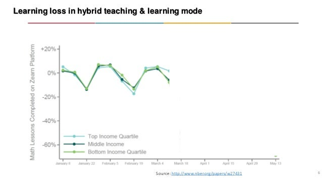 Learning loss in hybrid teaching & learning mode 6 Source: http://www.nber.org/papers/w27431