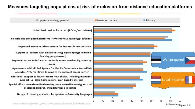 Measures targeting populations at risk of exclusion from distance education platforms Source: OECD/UIS/UNESCO/UNICEF/WB Sp...