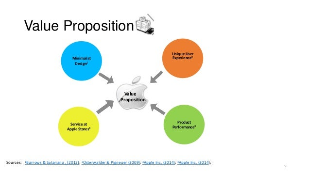 value proposition and apple inc
