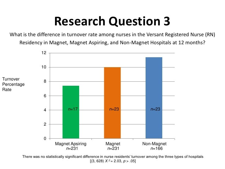 A Retrospective Study Of A Nurse Residency Program And