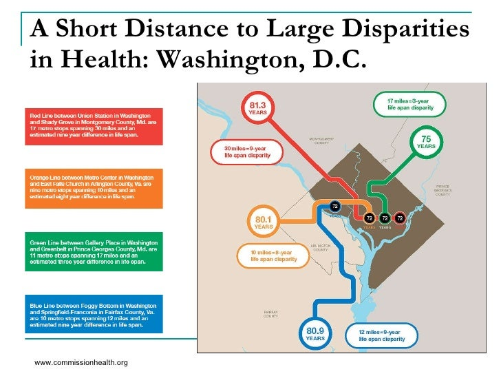 A Short Distance to Large Disparities in Health: Washington, D.C. www.commissionhealth.org