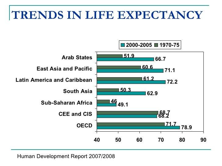 TRENDS IN LIFE EXPECTANCY Human Development Report 2007/2008