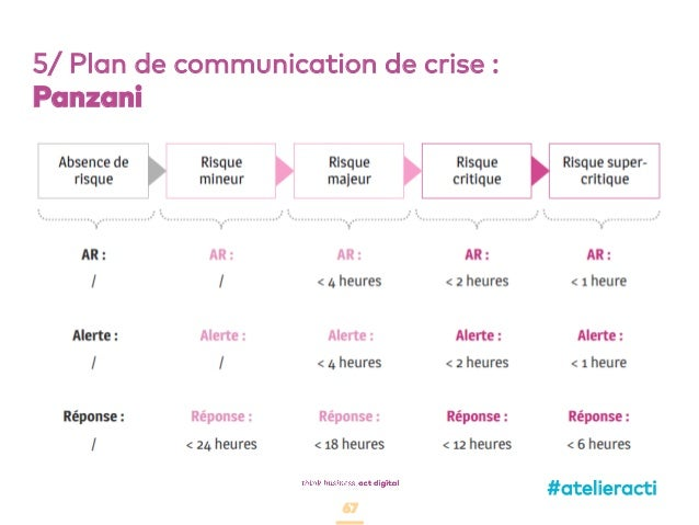 67 5/ Plan de communication de crise : Panzani #atelieracti