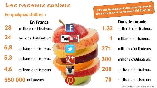Les réseaux sociaux  millionsd'utilisateurs  En quelques chiffres :  28  Source : Weliketravel–agence Social média 2014  1...