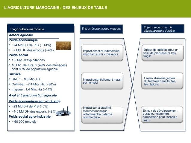L'agriculture Solidaire dans le cadre du Plan Maroc Vert/ Priorités Nationales  Slide 3