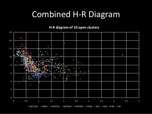 Study and comparison of h r diagrams of open clusters h r diagram of 10 open clusters ngc4755 ic4651 ngc6791 ngc6633 ngc6067 m103 m21 m11 m6 m7 34 ccuart Images
