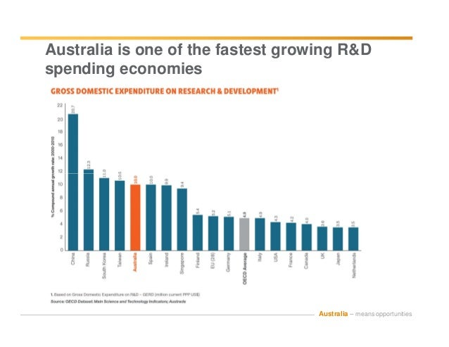 disadvantages of doing business in australia Understand the potential benefits of competing in international markets understand the risks faced when competing in international markets as kia's experience illustrates while.