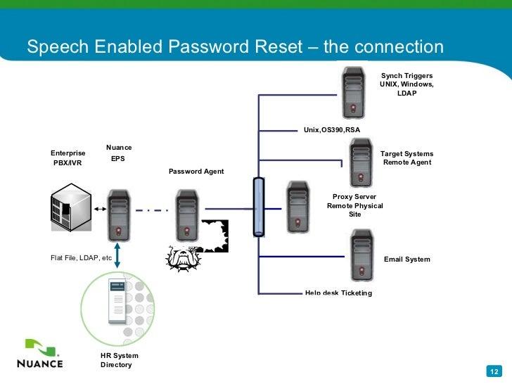 Voice Biometrics Automated Password Reset