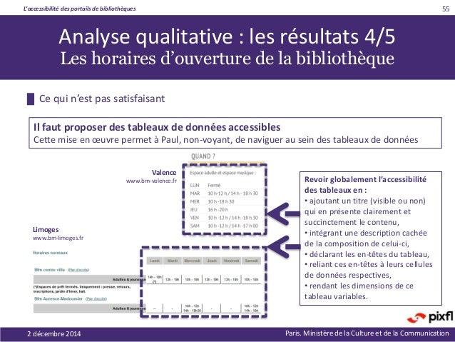 L'accessibilité des portails de bibliothèques Paris. Ministère de la Culture et de la Communication2 décembre 2014 55 Revo...