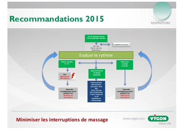 B-Card Symposium Vygon CFRC Forum de l'Urgence Slide 3