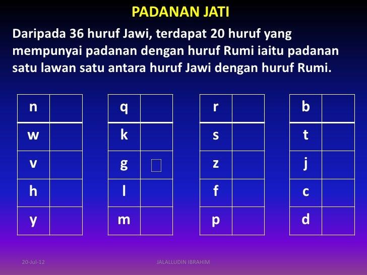 Citaten Rumi Ke Jawi : Sistem tulisan jawi