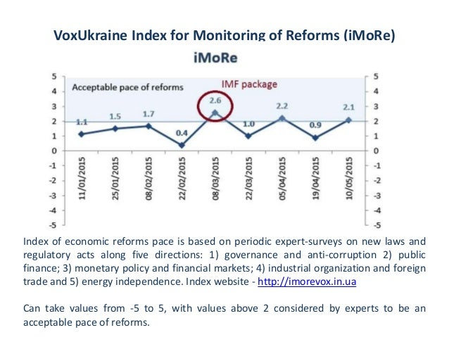 VoxUkraine Index for Monitoring of Reforms (iMoRe) Index of economic reforms pace is based on periodic expert-surveys on n...