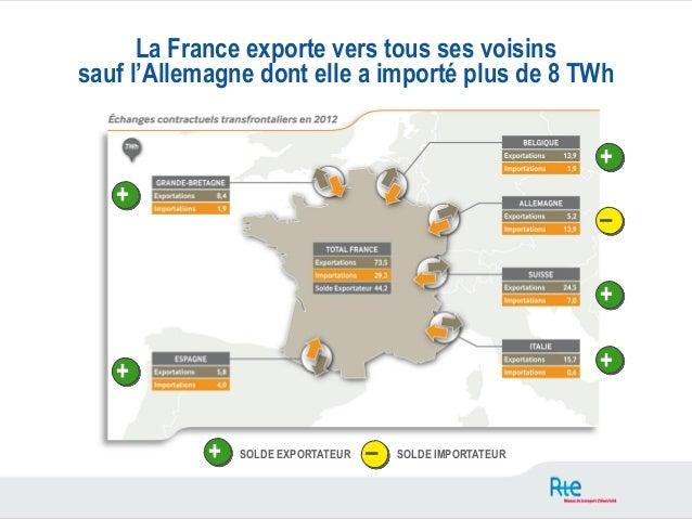 La France exporte vers tous ses voisinssauf l'Allemagne dont elle a importé plus de 8 TWh                                 ...