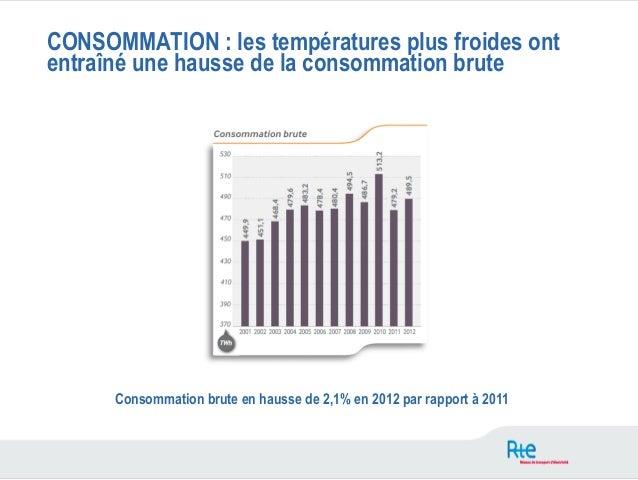 CONSOMMATION : les températures plus froides ontentraîné une hausse de la consommation brute      Consommation brute en ha...