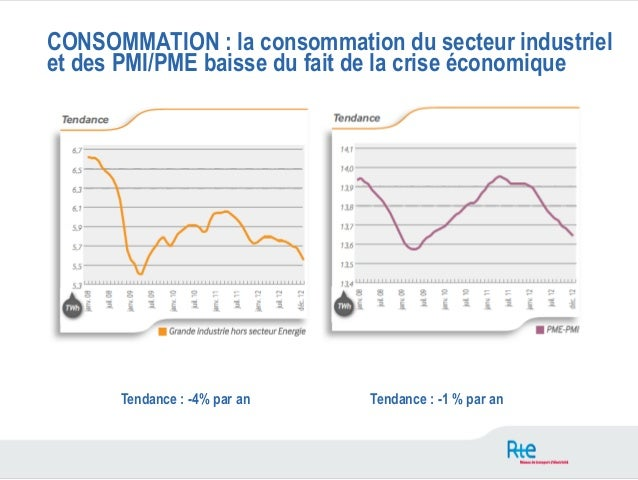 CONSOMMATION : la consommation du secteur industrielet des PMI/PME baisse du fait de la crise économique      Tendance : -...