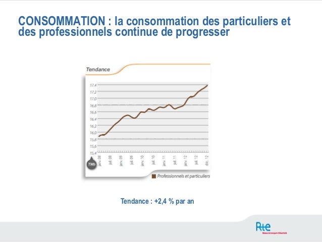 CONSOMMATION : la consommation des particuliers etdes professionnels continue de progresser                  Tendance : +2...