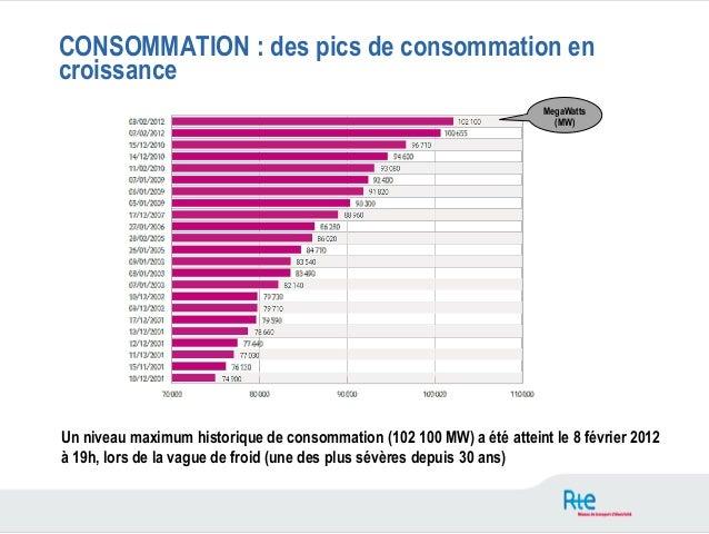 CONSOMMATION : des pics de consommation encroissance                                                                      ...