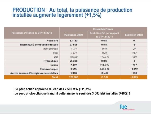 PRODUCTION : Au total, la puissance de productioninstallée augmente légèrement (+1,5%)Le parc éolien approche du cap des 7...