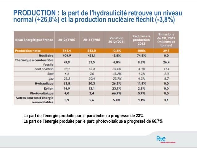 PRODUCTION : la part de l'hydraulicité retrouve un niveaunormal (+26,8%) et la production nucléaire fléchit (-3,8%)   La p...