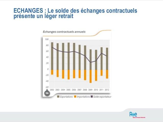 ECHANGES : Le solde des échanges contractuelsprésente un léger retrait